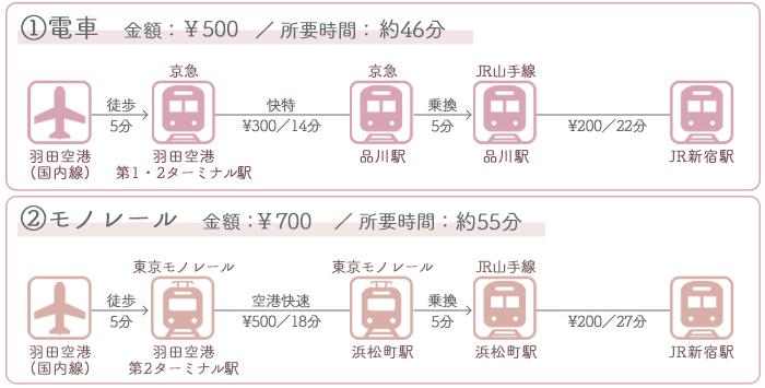 羽田空港→新宿駅 ①電車でのアクセス