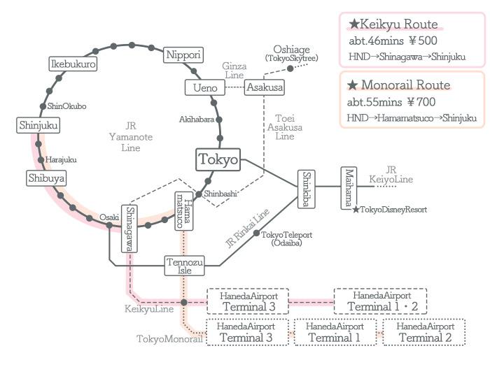 HanedaAirport → Shinjuku ①Access by Train2