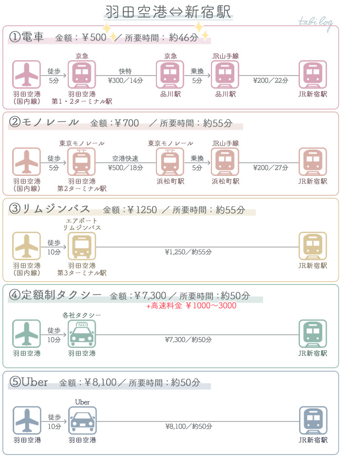アクセス・行き方比較 羽田空港⇔新宿駅