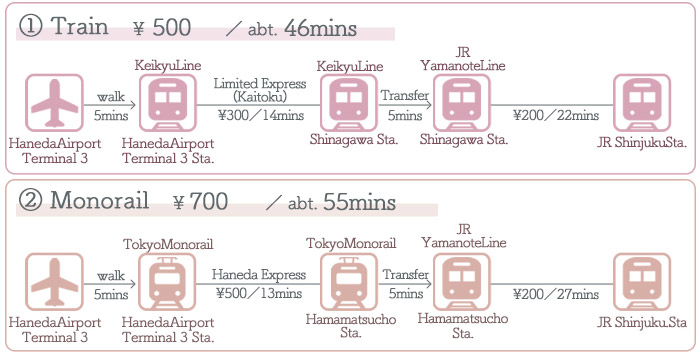 HanedaAirport → Shinjuku ①Access by Train