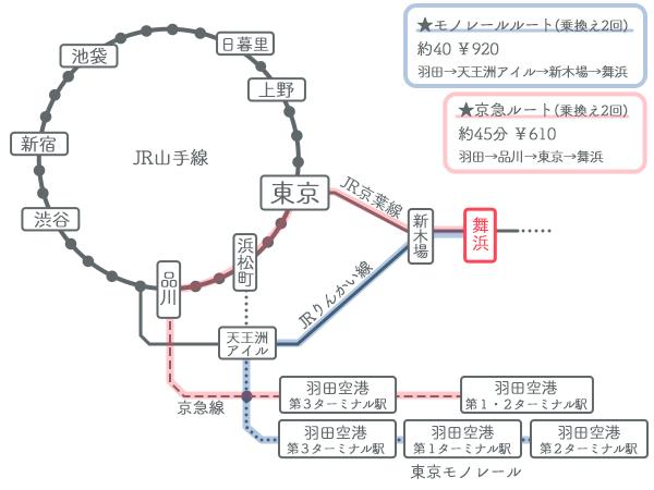 羽田空港→ディズニー 電車でのアクセス方法