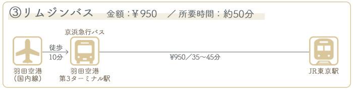 羽田空港→東京駅 ②バスでのアクセス