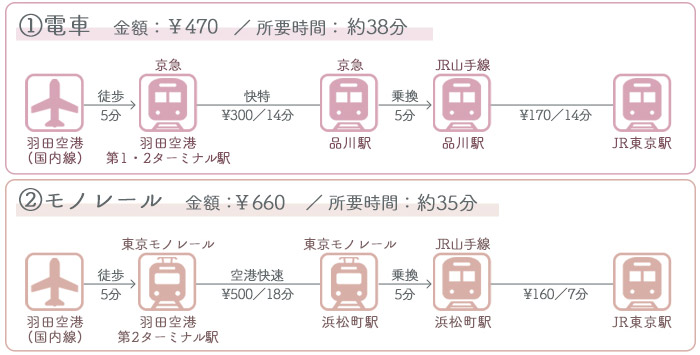 羽田空港→東京駅 ①電車でのアクセス