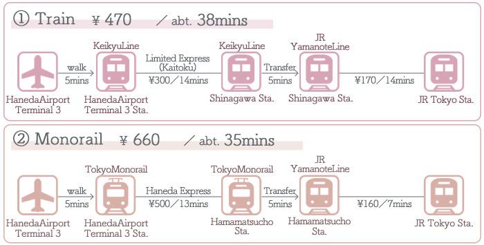 HanedaAirport → Tokyo ①Access by Train