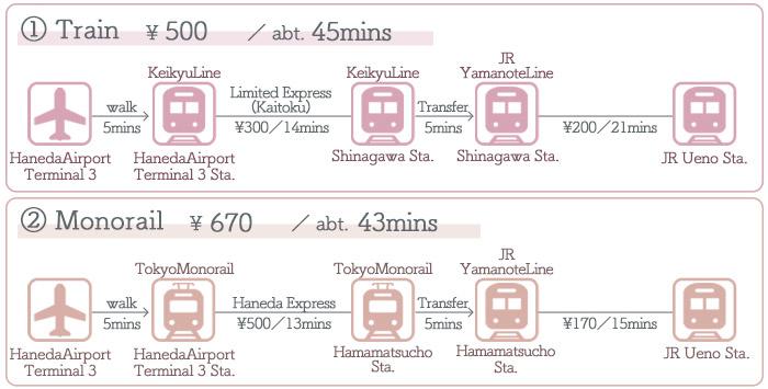 HanedaAirport → Ueno ①Access by Train