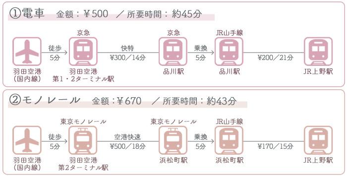 羽田空港→上野駅 ①電車でのアクセス