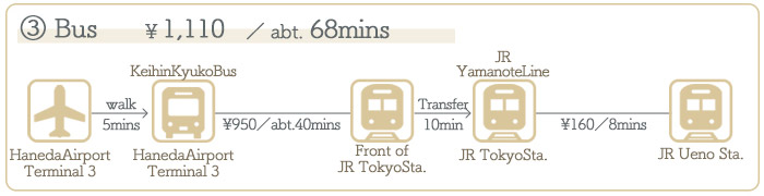 Haneda Airport → Ueno ②Access by Bus