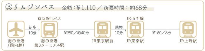 羽田空港→上野駅 ②バスでのアクセス