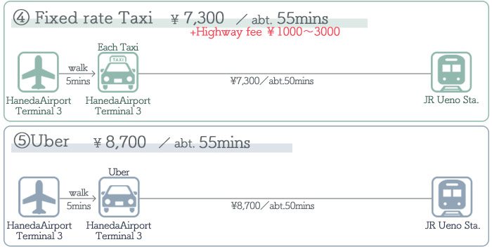 Haneda Airport → Ueno ③Access by Taxi