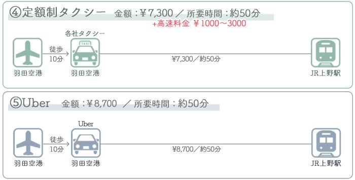 羽田空港→上野駅 ③タクシーでのアクセス