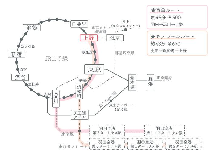 羽田空港→上野駅 ①電車でのアクセス2