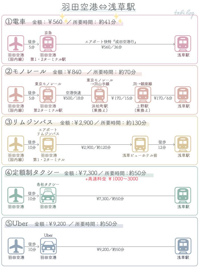 アクセス・行き方比較 羽田空港⇔浅草駅