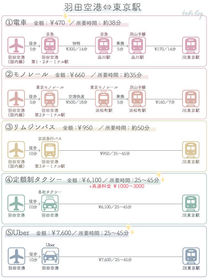 アクセス・行き方比較 羽田空港⇔東京駅