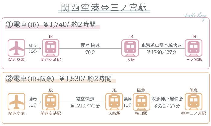 関西空港→神戸・三ノ宮 ①電車でのアクセス2