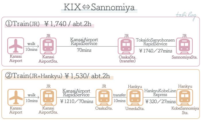 KansaiAirport → Nara ①Access by Train2