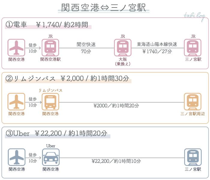 関西空港→神戸・三ノ宮アクセス 料金・時間比較