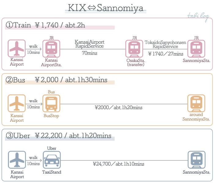 KansaiAirport → Kobe Access Guide