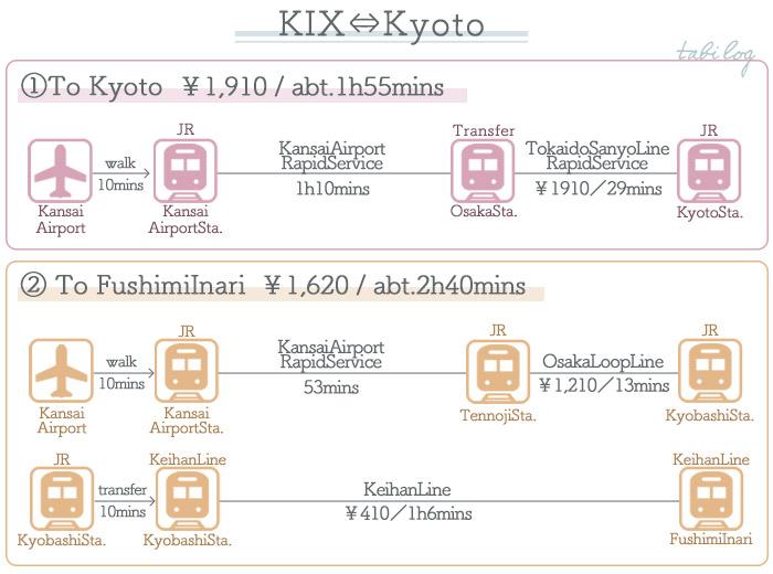 KansaiAirport → Kyoto Access Train