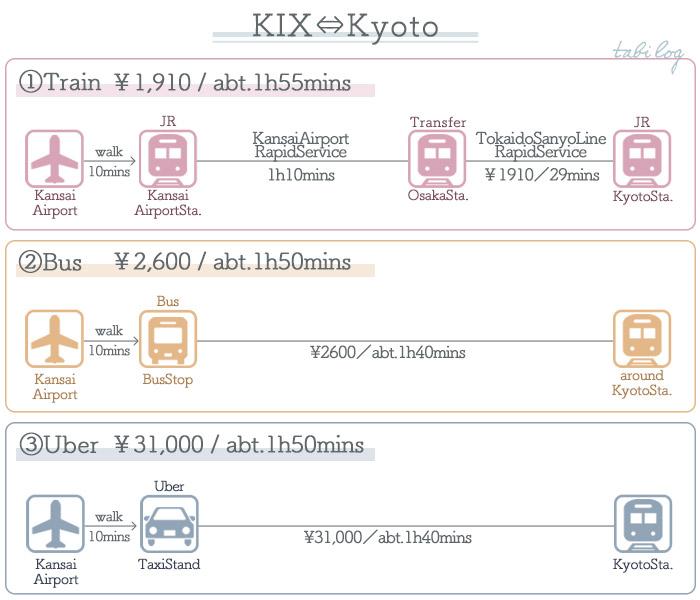 KansaiAirport → Kyoto Access Guide