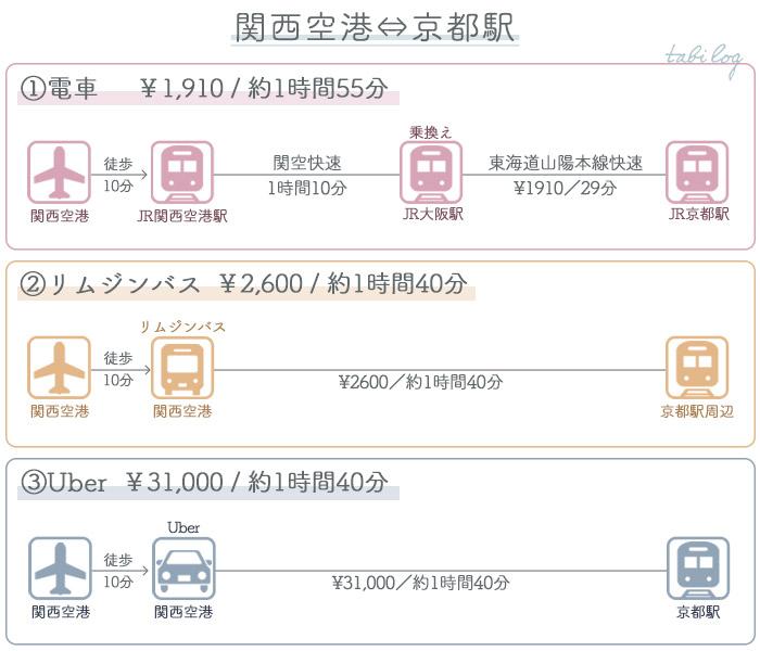 関西空港→京都アクセス 料金・時間比較
