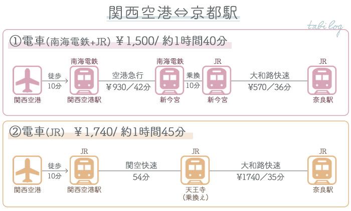 関西空港→奈良 ①電車でのアクセス2