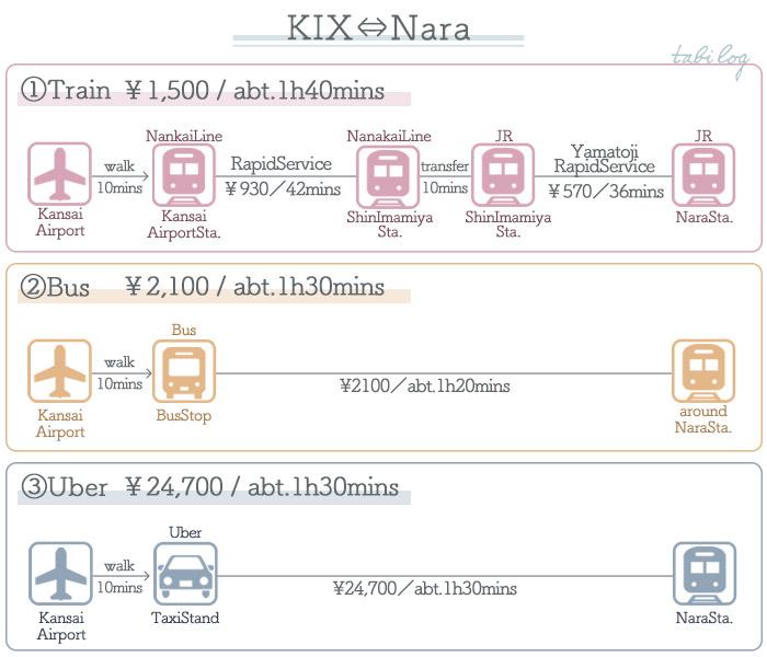 KansaiAirport → Nara Access Guide