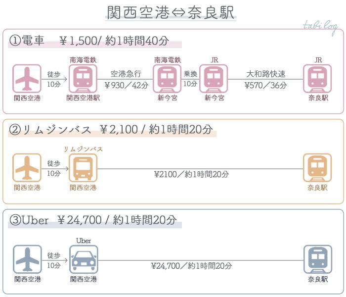 関西空港→奈良アクセス 料金・時間比較