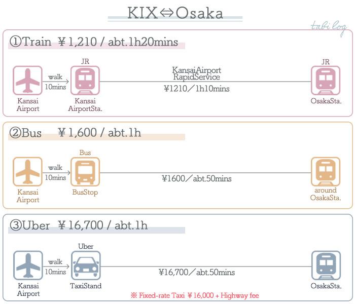 KansaiAirport → Osaka Access Guide