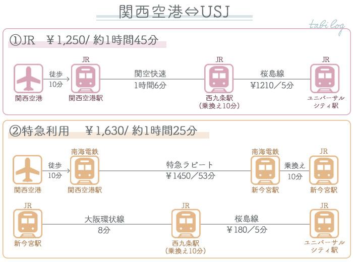 関西空港→USJ(ユニバ) ①電車でのアクセス2