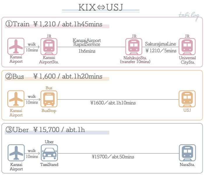 KansaiAirport → USJ Access Guide