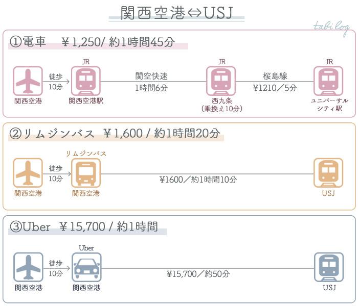 関西空港→USJ(ユニバ)アクセス 料金・時間比較