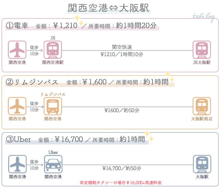 関西空港→大阪アクセス比較