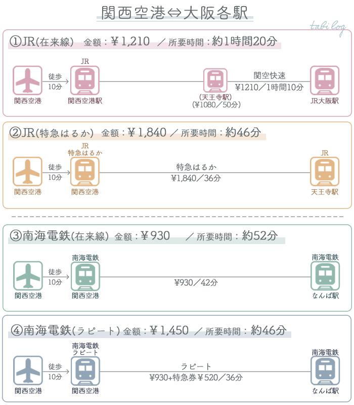 関西空港→大阪各駅比較
