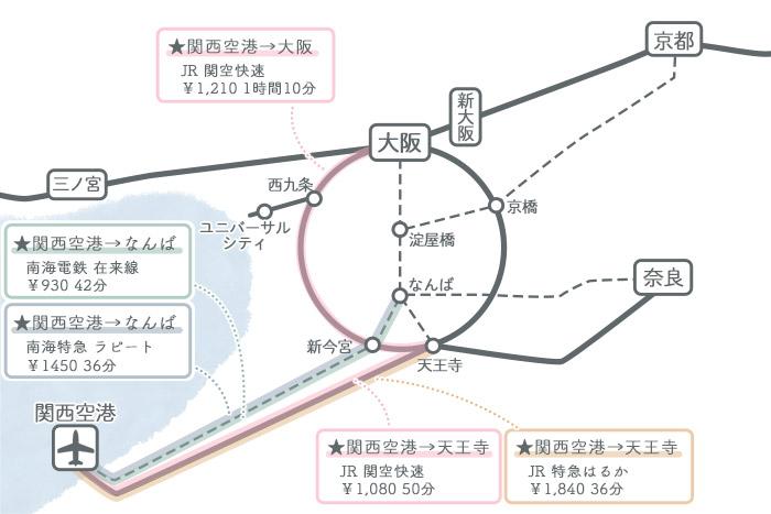 関西空港→大阪 電車でのアクセス方法