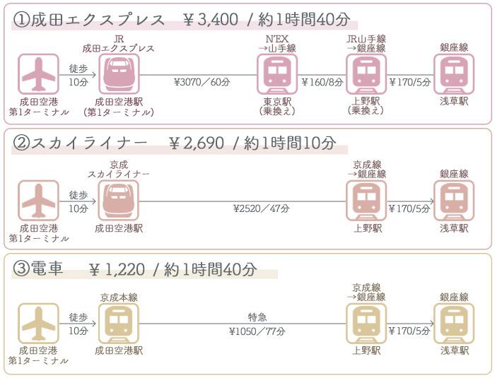 成田空港→浅草駅 ①電車でのアクセス2