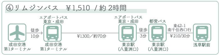 成田空港→浅草駅 ②バスでのアクセス
