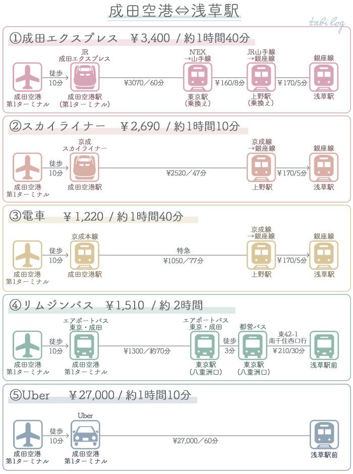 成田空港→浅草駅アクセス 料金・時間比較