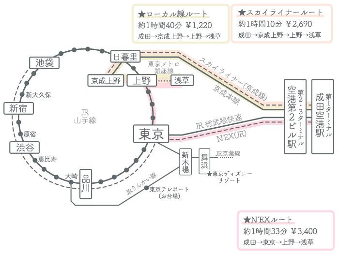 成田空港→浅草駅 ①電車でのアクセス