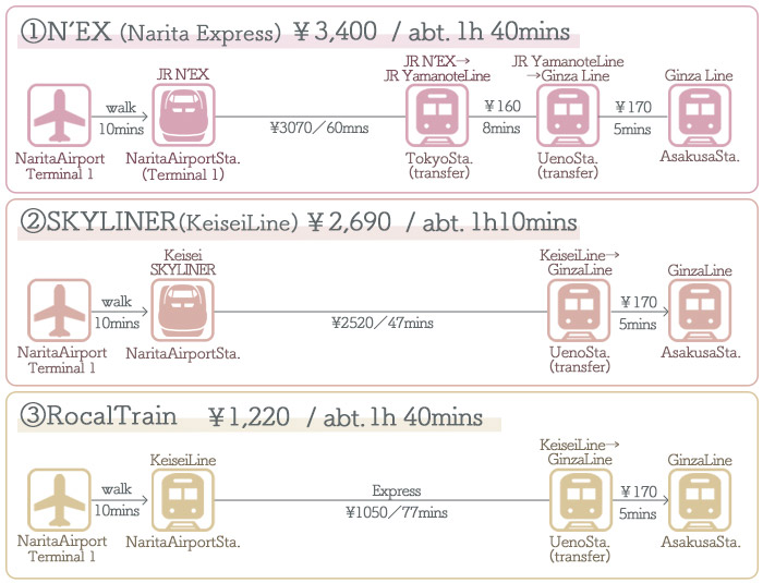 Narita Airport → Asakusa ①Access by Train