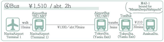 Narita Airport → Asakusa ②Access by Bus
