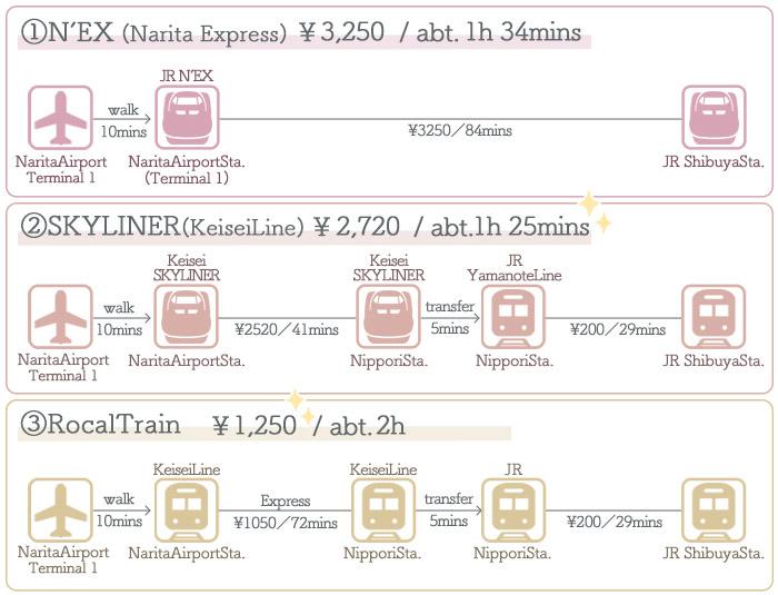 Narita Airport → Shibuya ①Access by Train
