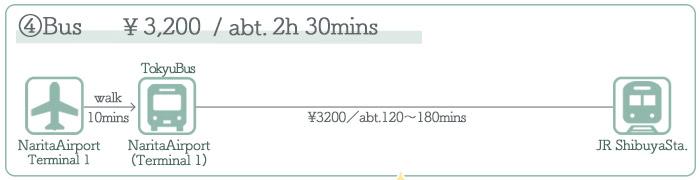 Narita Airport → Shibuya ②Access by Bus