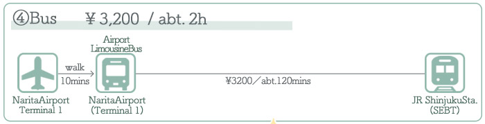 Narita Airport → Shinjuku ②Access by Bus