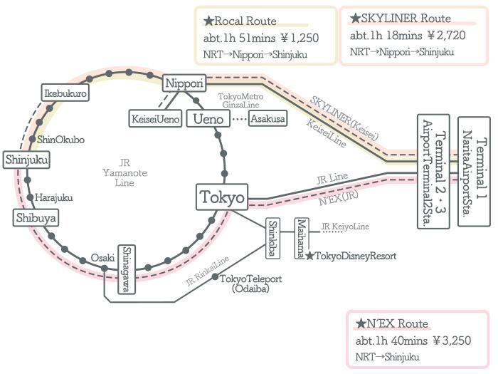 Narita Airport → Shinjuku ①Access by Train2