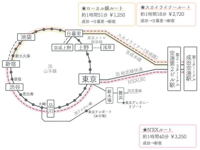 成田空港→新宿駅 ①電車でのアクセス2