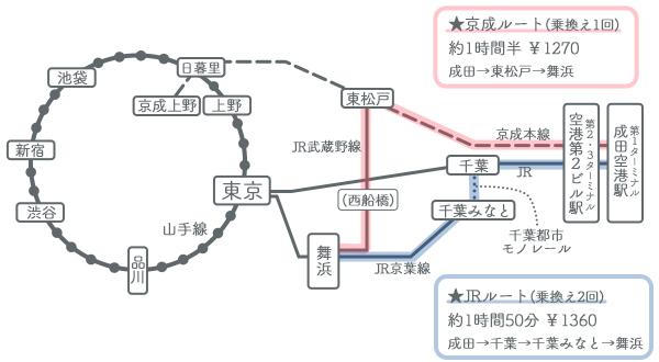 成田空港→ディズニー 電車でのアクセス方法