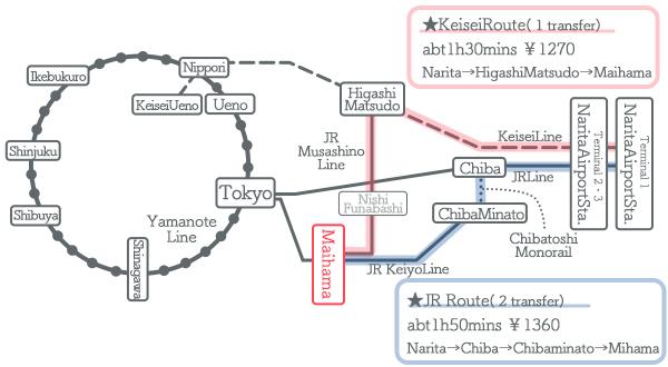 NaritaAirport→DisneyResort Access Guide Train