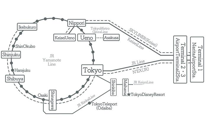 NaritaAirport→Tokyo Access Guide