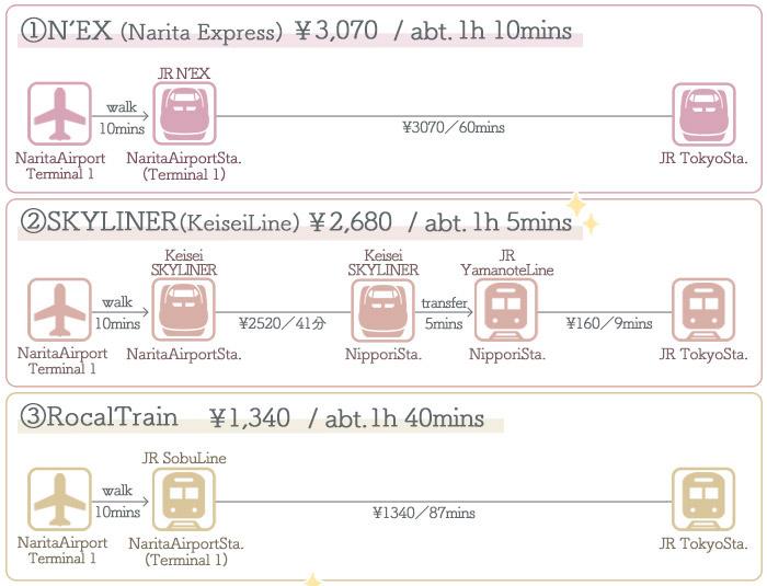 Narita Airport → Tokyo ①Access by Train