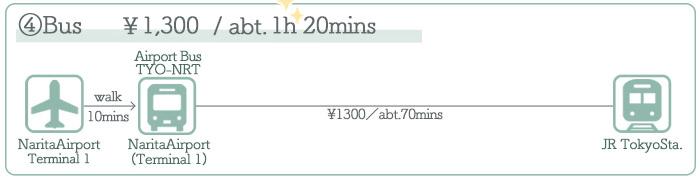 Narita Airport → Tokyo ②Access by Bus